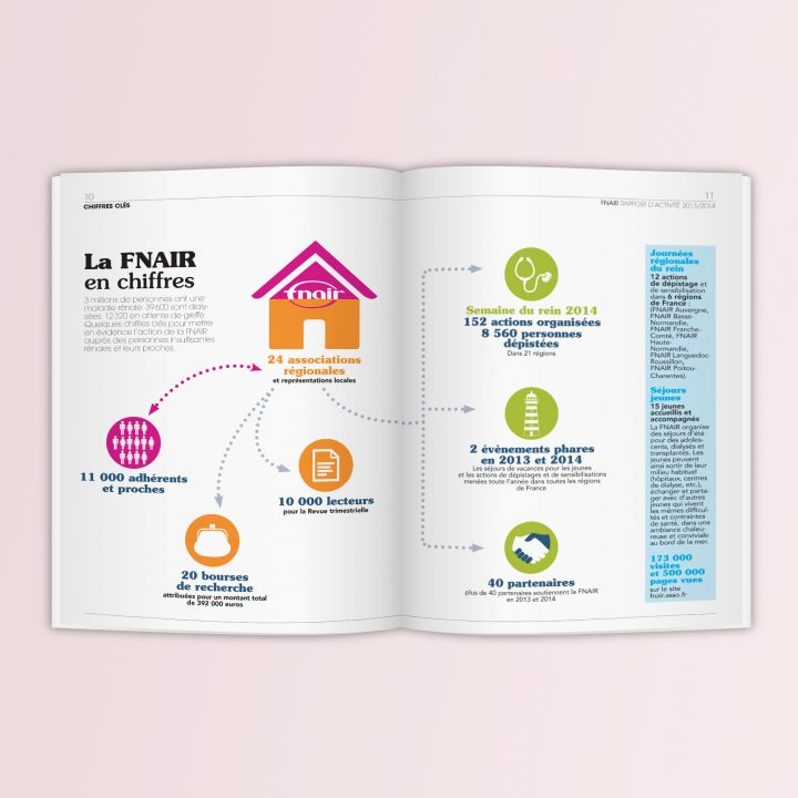 Rapport annuel FNAIR - Chiffres Clefs
